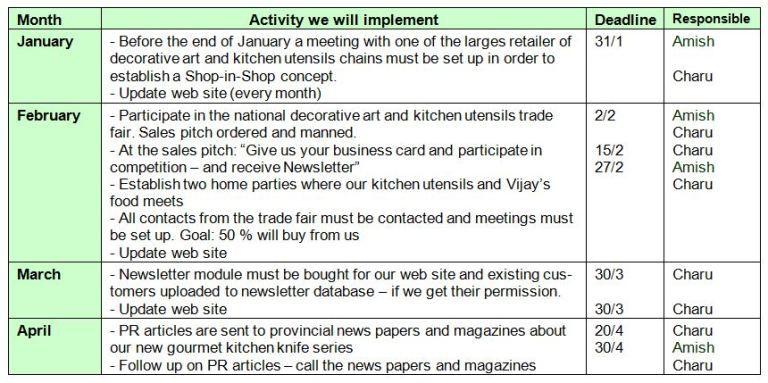 Marketing Action Plan 51 Marketing Plan Template Marketing Plan Example Digital Marketing Plan Template