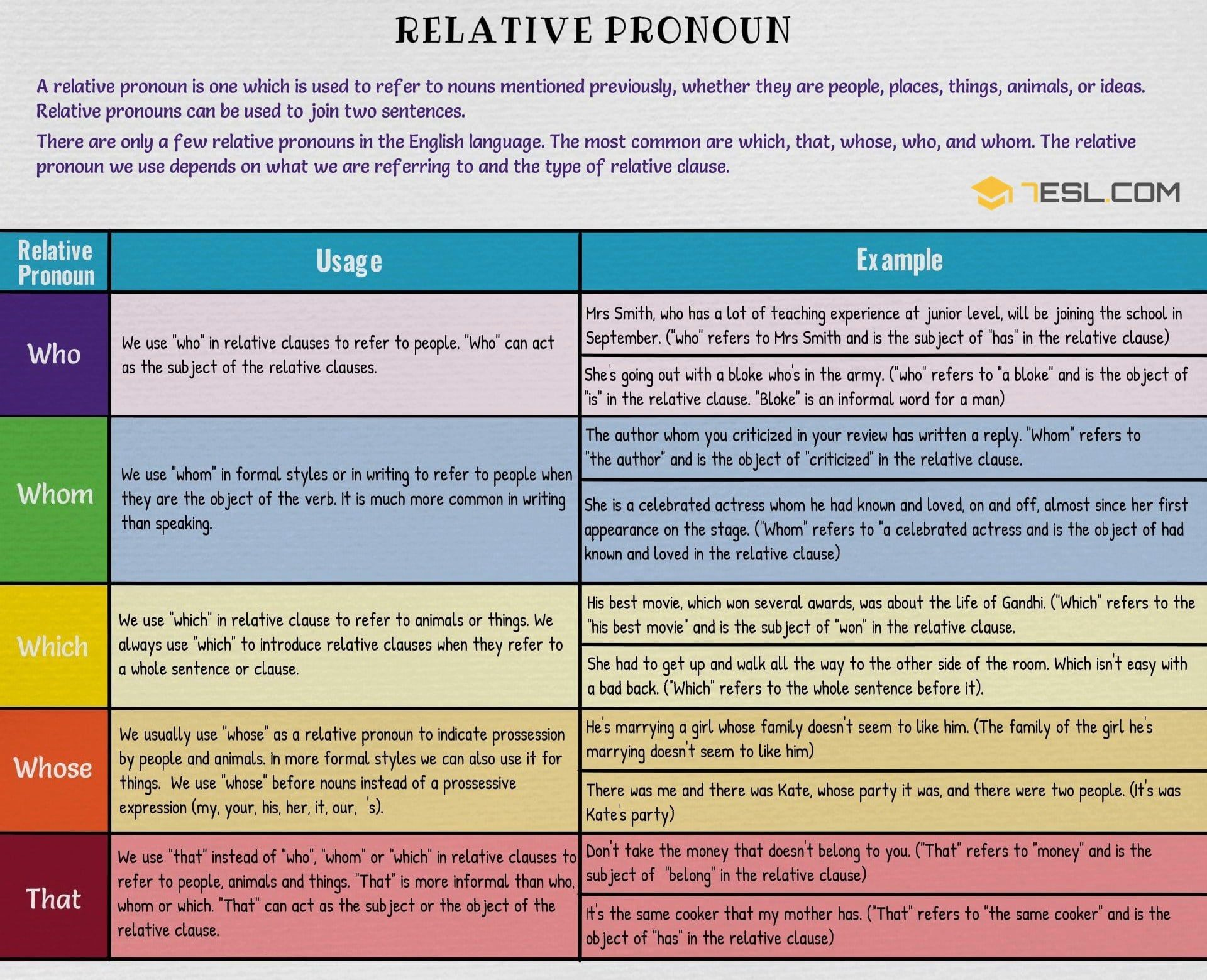 Relative Pronouns English Pinterest Relative Pronouns English