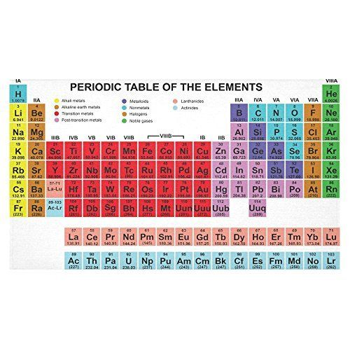 InterestPrint Home Table Decor Color Periodic Table of the Elements - new periodic table assignment