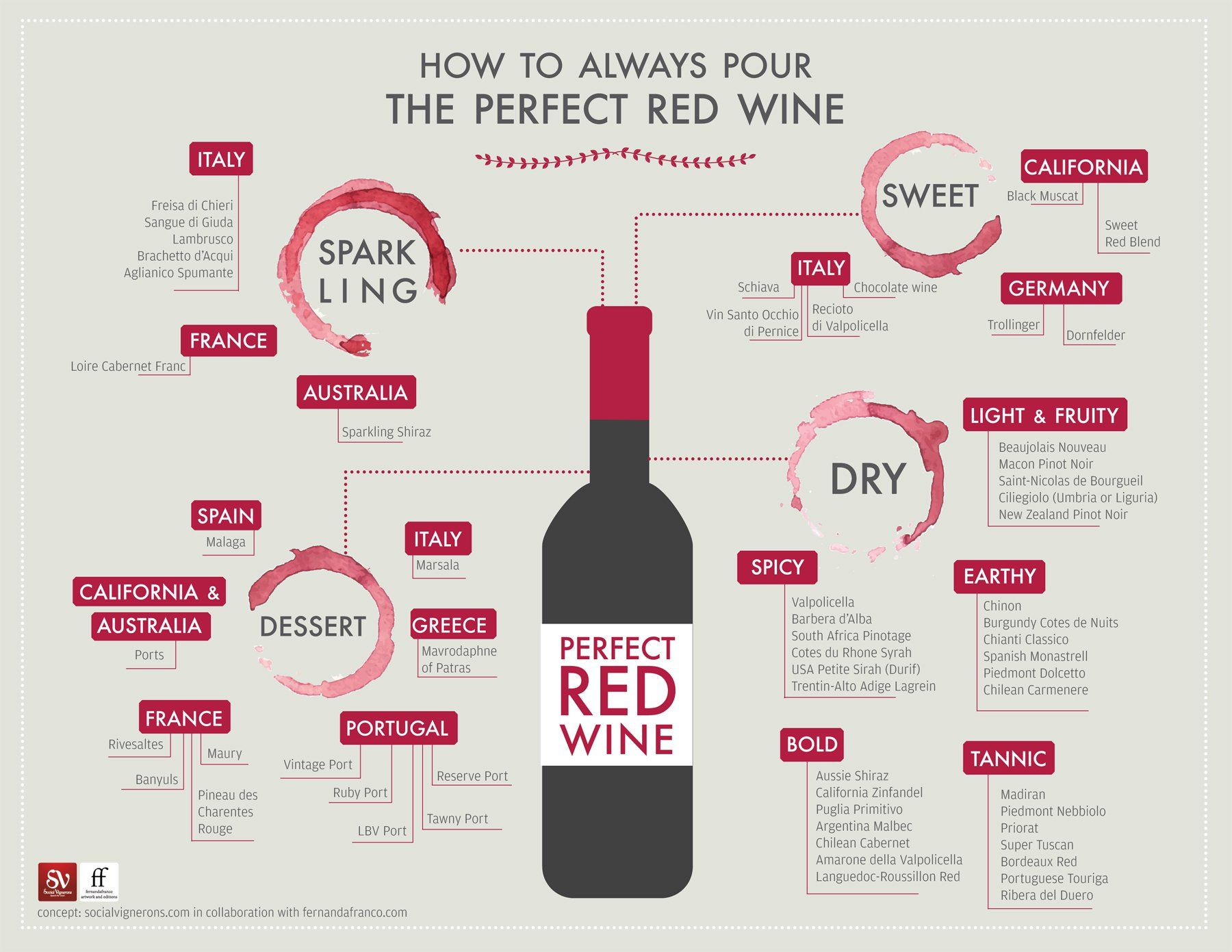 infographic guide that helps wine lovers select the best red wine for all occasions choose - Best Red Wine