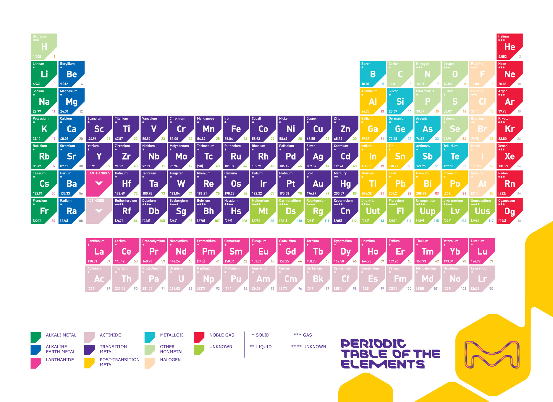 Periodic Table With Full Detail