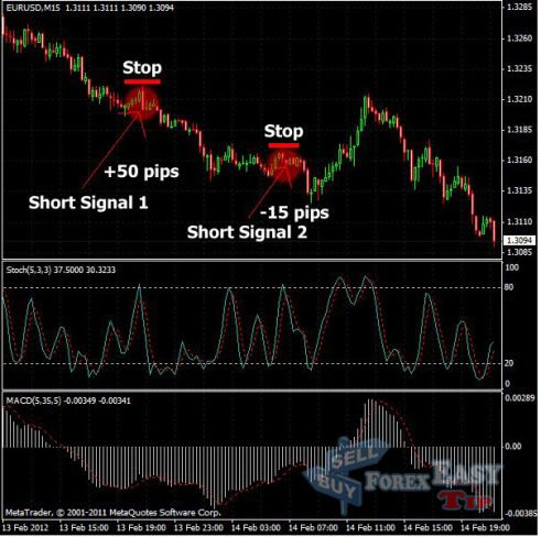Stochastic forex trading strategy