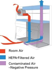 Biological Safety Cabinet Airflow diagram. Image source: The Baker ...
