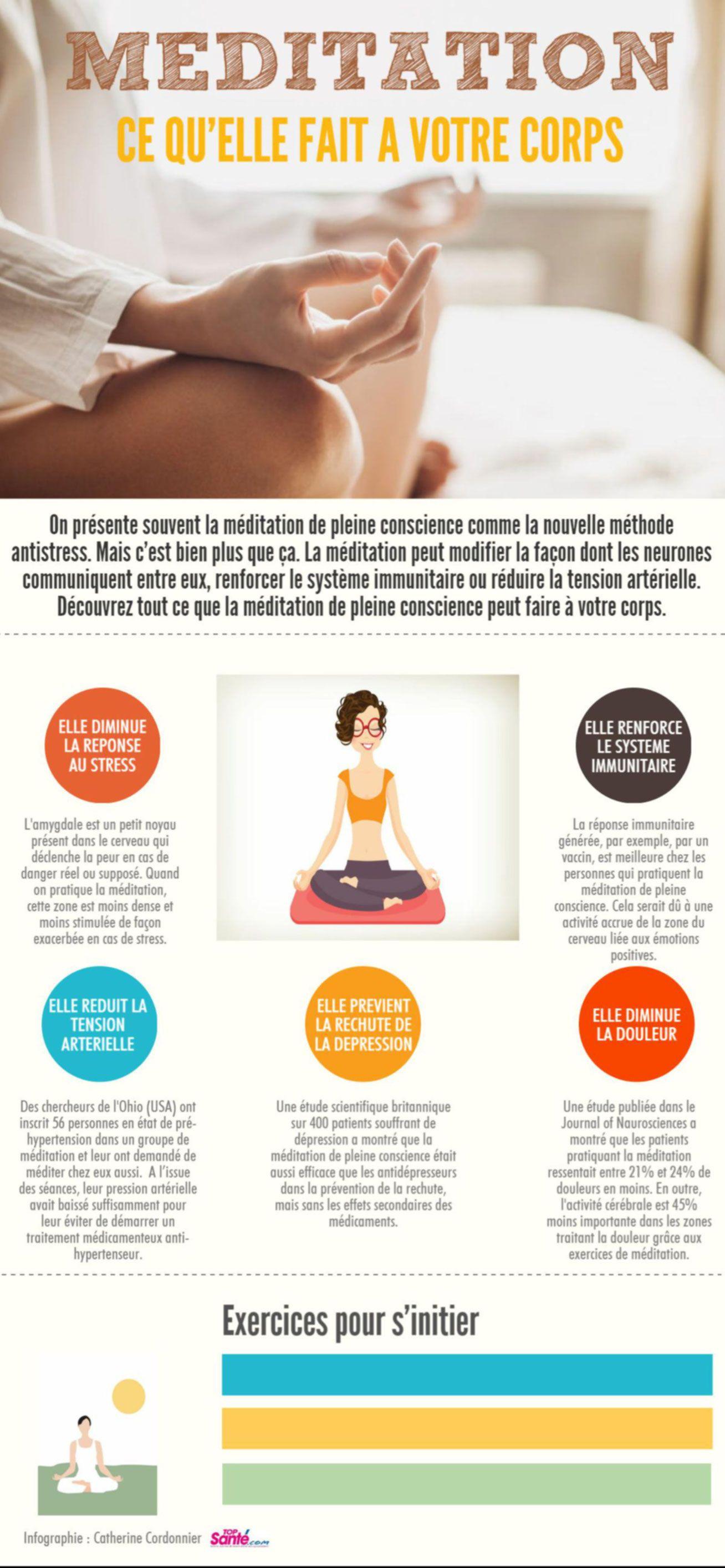 Bienfais De La Meditation Dr Guillaume Rodolphe Meditation Pleine Conscience Meditation Pleine Conscience