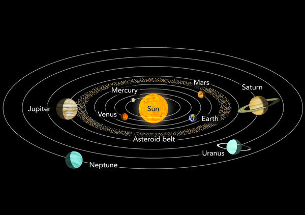 Planets Orbiting The Sun | drawing of the planets orbiting ...