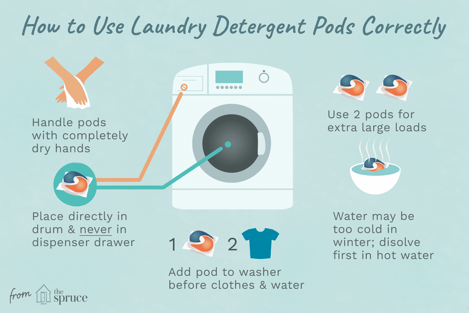 Are You Using Single Dose Laundry Pods Correctly Laundry Pods