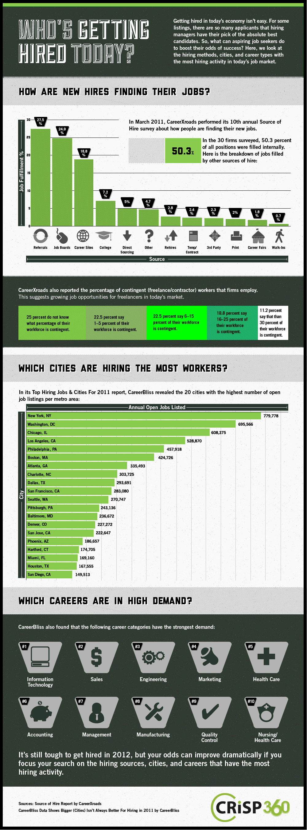 Getting hired in today's economy isn't easy. For some listings, there are so many applicants that hiring managers have their pick of the absolute best candidates.    So, what can aspiring job seekers do to boost their odds of success? Here, we look at the hiring methods, cities, and career types with the most hiring activity in today's job market.