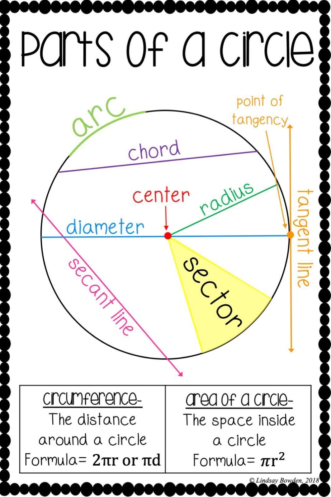 Parts Of A Circle Poster