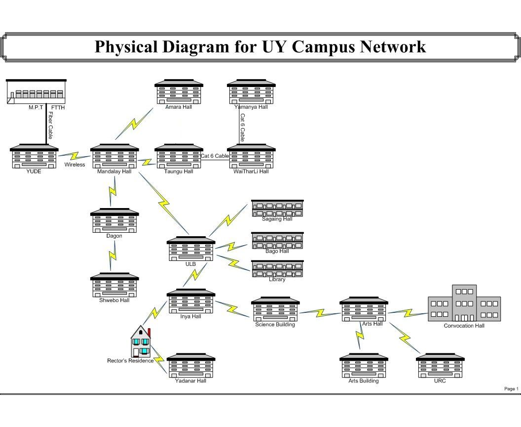 21 Complex Physical Network Diagram Example Technique ...