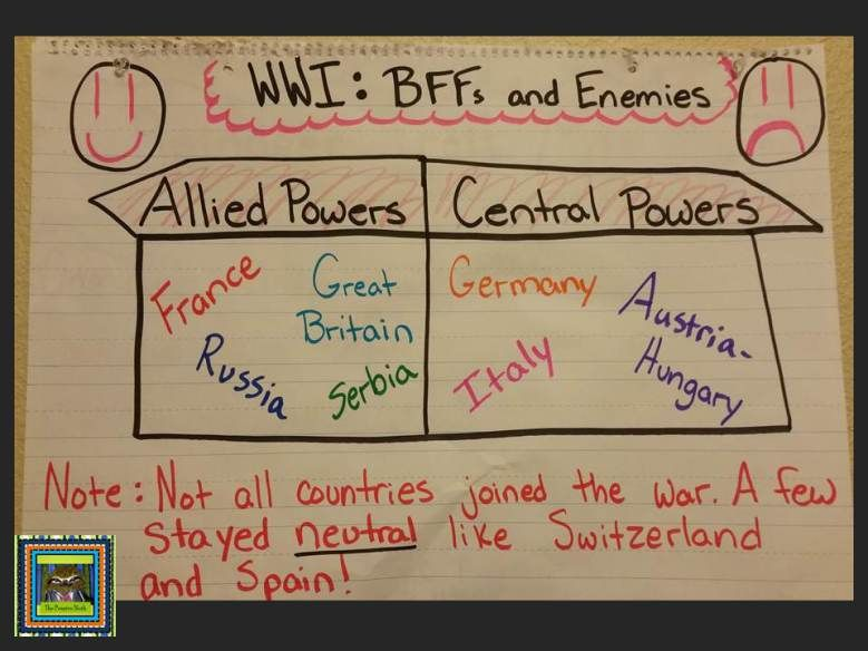 Best Anchor Charts In Social Studies Images On Pinterest - World war 1 map activity us history