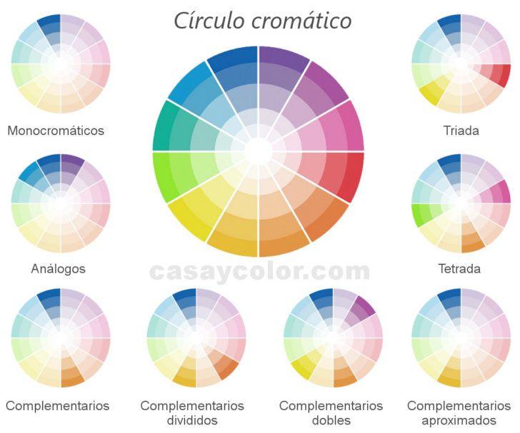 Esquemas De Colores Del Circulo Cromatico Decoracion De Unas Esquemas De Color Decoracion De Interiores