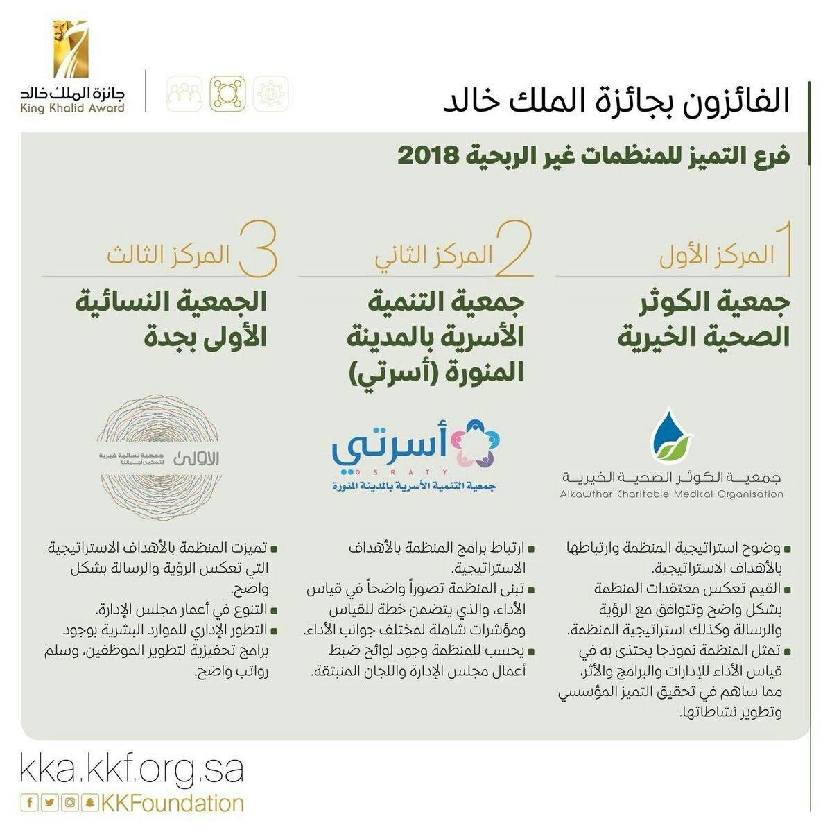 عن فرع التميز للمنظمات غير الربحية جمعية الكوثر الصحية الخيرية تحصد المركز الأول بـ جائزة الملك خالد تتبعها جمعية أسرتي Medical Organisation Charitable