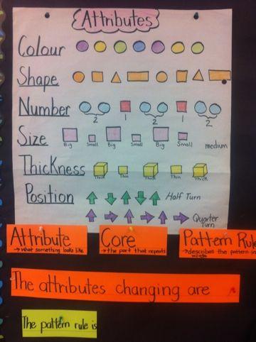 Pattern Attributes Anchor Chart Math Sort Math Patterns 1st