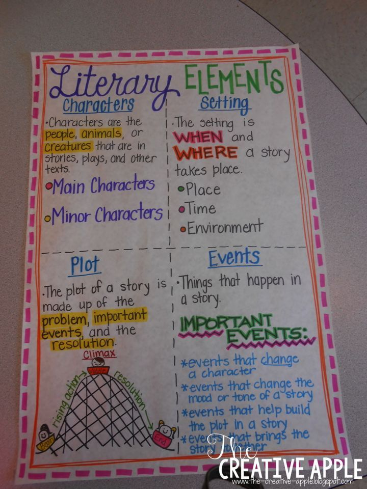 Literary Elements Anchor Chart And Freebie So Children Can Make