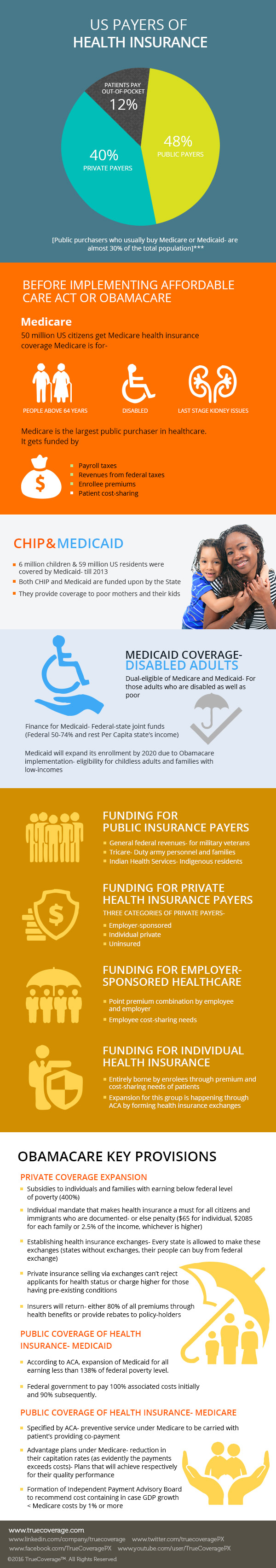 Health insurance payers data of USA. Get the number of