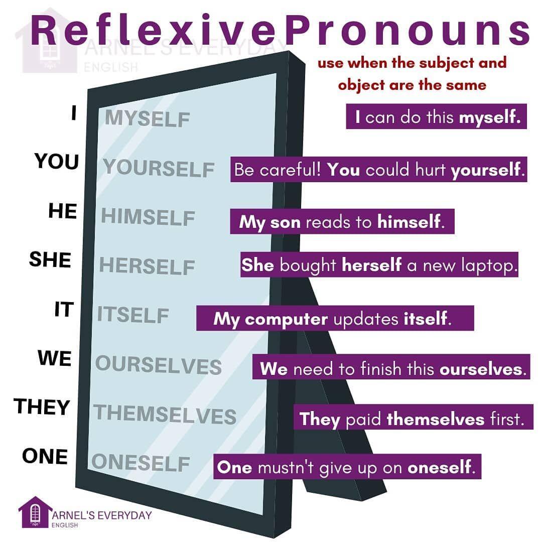 Reflexive Pronouns We Use Reflexive Pronouns When The