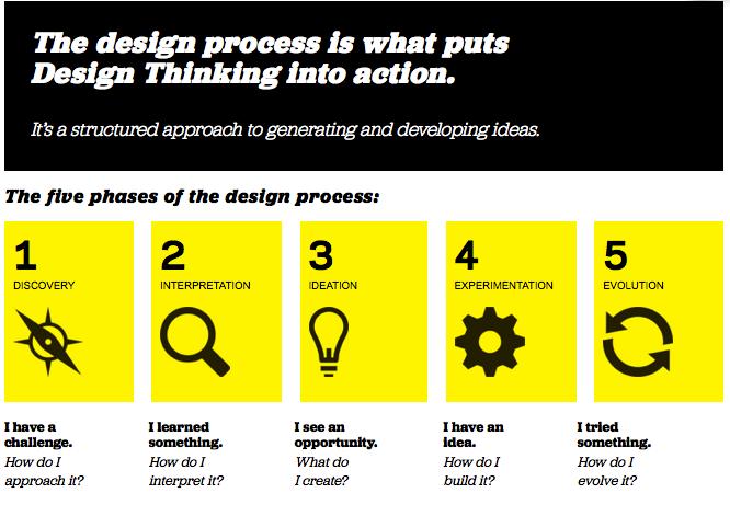 Classroom Design Process : Design process graphics on pinterest lean six sigma web