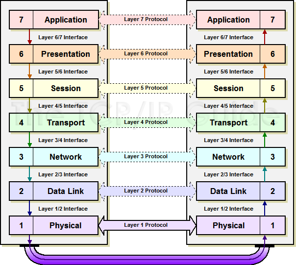 osi transport model The osi-model (open system interconnection) is a reference model for how applications can communicate over a network and was developed by the international standard organization (iso) is 1984.