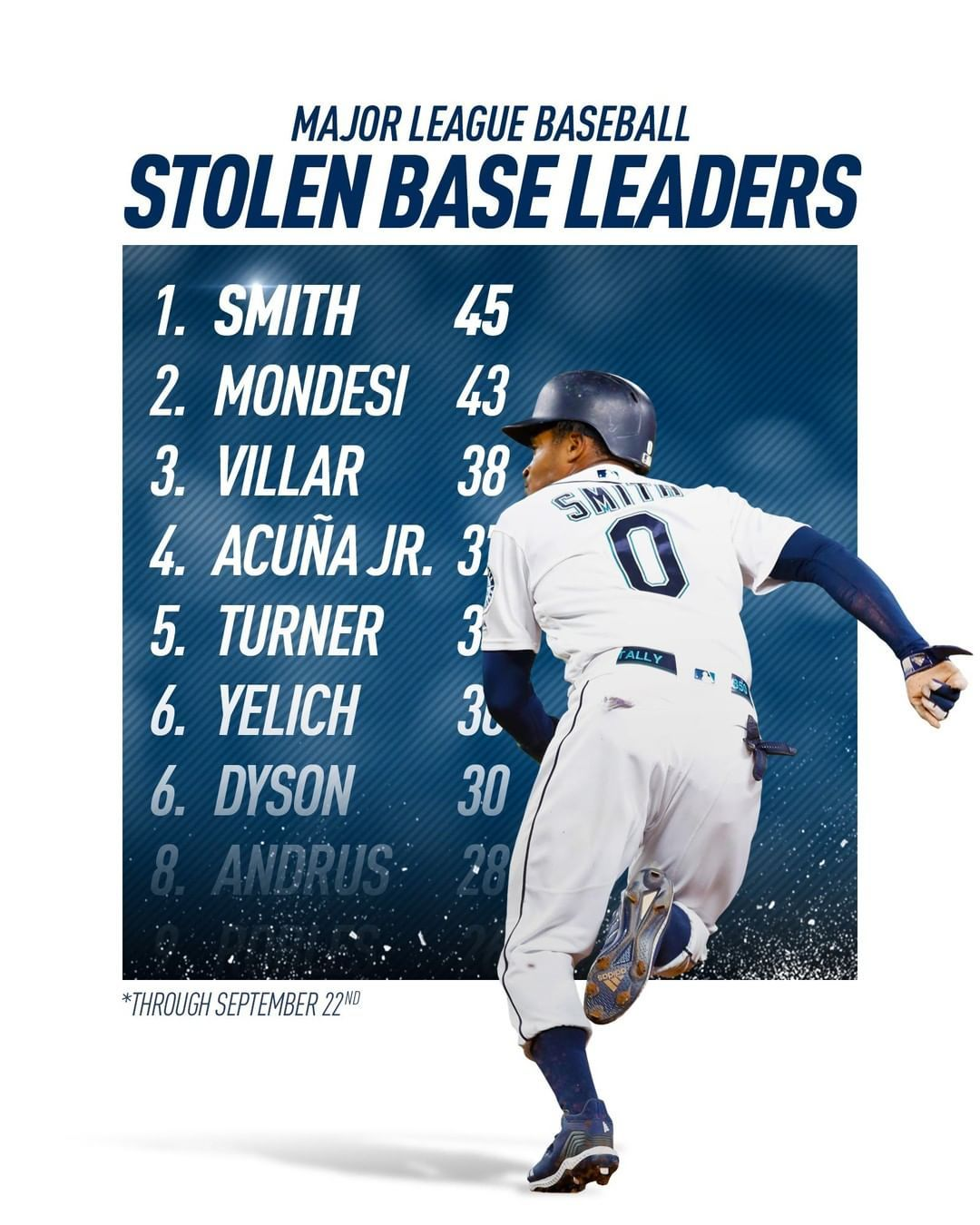 Seattle Mariners Mallex Is Chasing Down The Stolen Base Crown Seattle Mariners Mariners Seattle