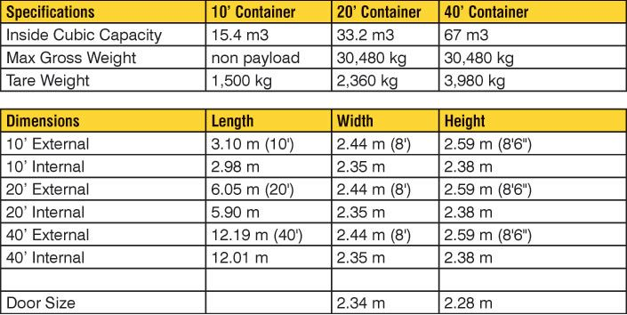 Shipping Container Sizes Jpg 705 354 Container Dimensions Shipping Container Dimensions Shipping Container Sizes