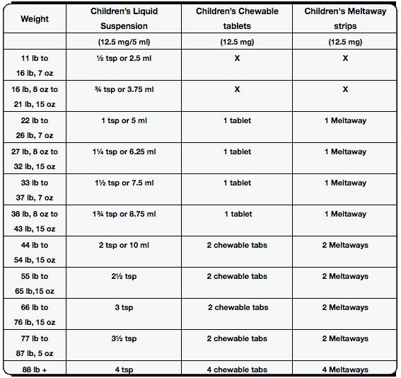 Dosing Charts Acetaminophen Ibuprofen Benadryl