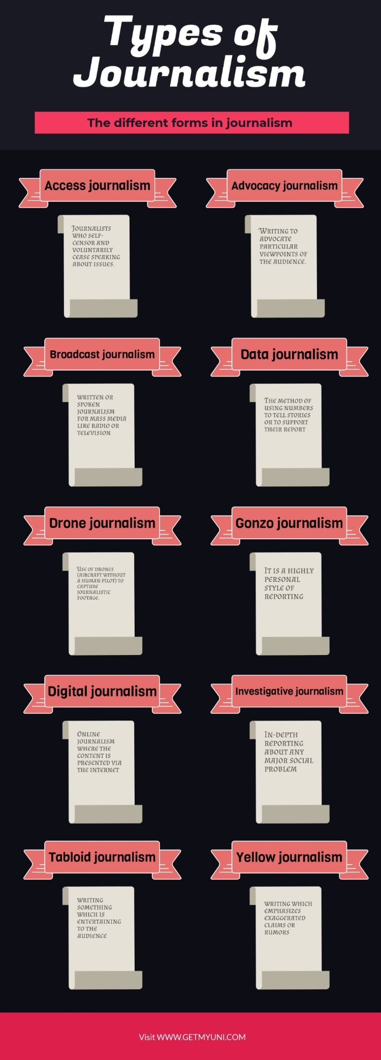 Journalism Courses in India after 12th Complete Course