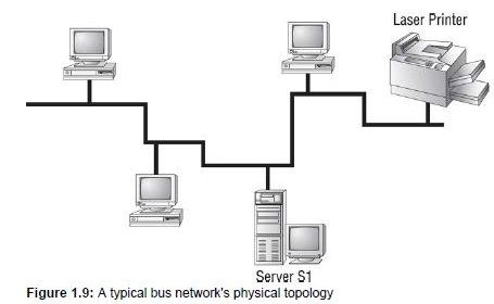 Bus Topology Topology Floor Plans