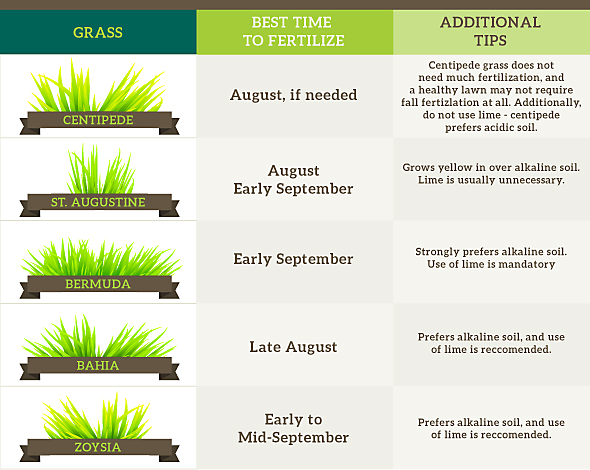 Fall Lawn Care When To Fertilize Your Chart