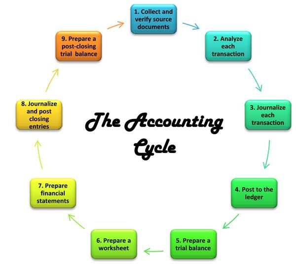 Accounting cycle - 4 Accountant in training Pinterest - components of income statement