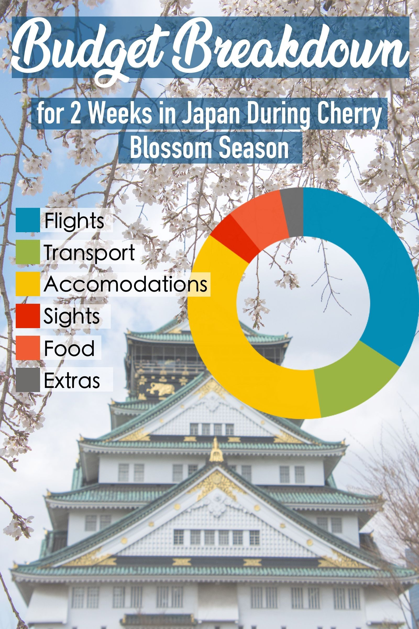 How Much Does It Cost To Travel To Japan Here Is A Detailed Account Of Everything We Spent On Our 2 Week Trip Around Japan During Ch Japan Travel Trip Travel