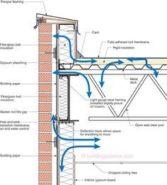 Problem Parapet This Is What I See On A Regular Basis Everything Is Wrong Air Leakage Into And Out Of Everything And Everywhe Parapet Roof Detail Roof Design