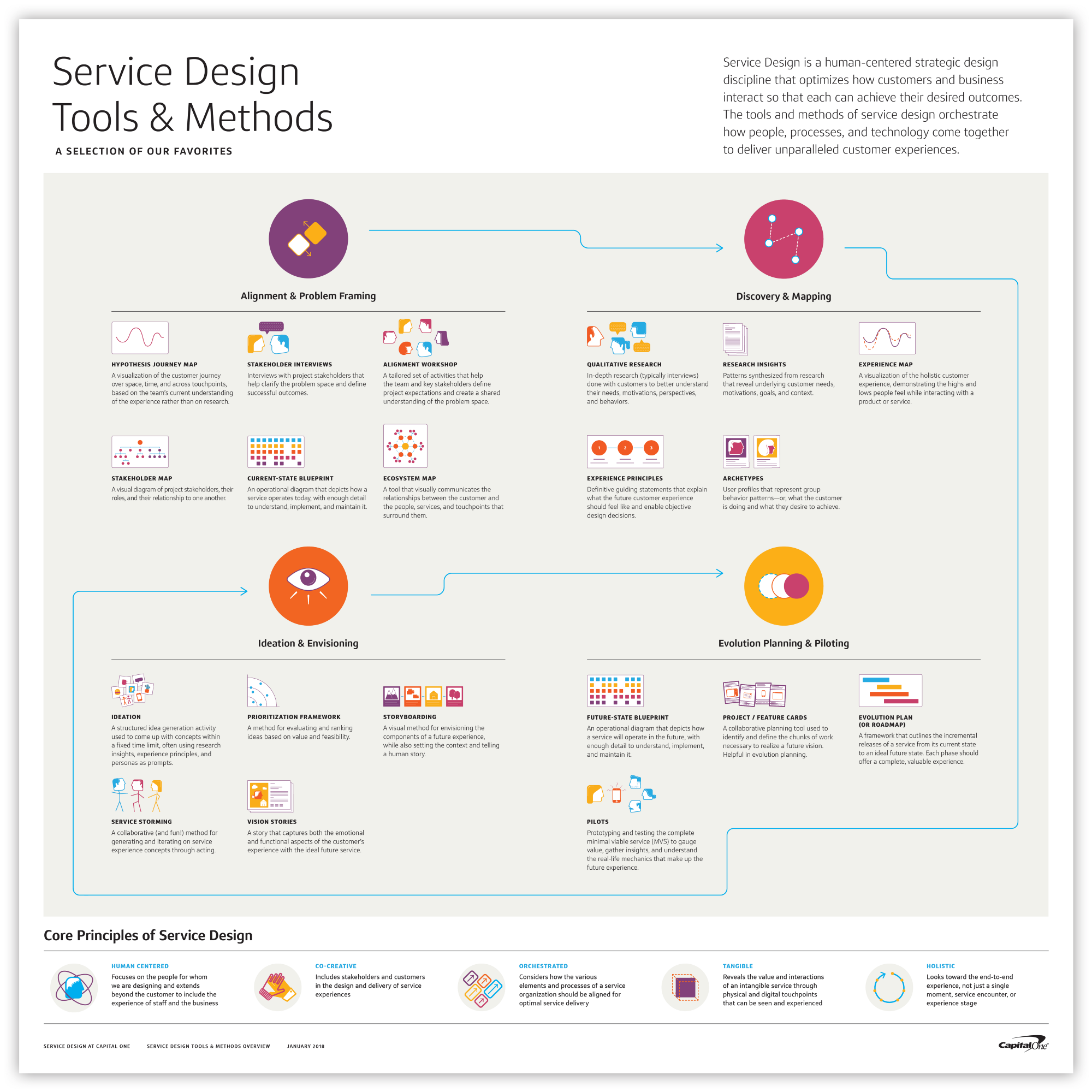Pin by brian whaley on design thinking pinterest service design pin by brian whaley on design thinking pinterest service design experience map and human centered design malvernweather Image collections