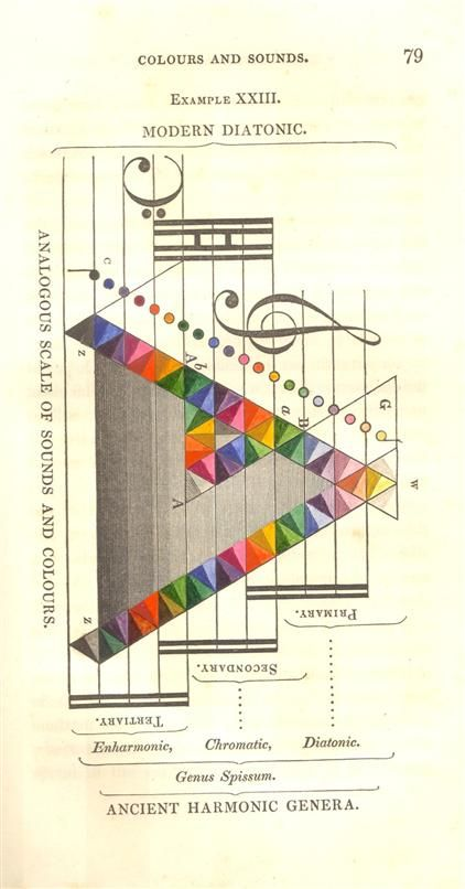 Elles Heart Loves Color Charts Color Chart Colorchart Inspiration Design Moodboar Music Coloring Sound Art Music Theory