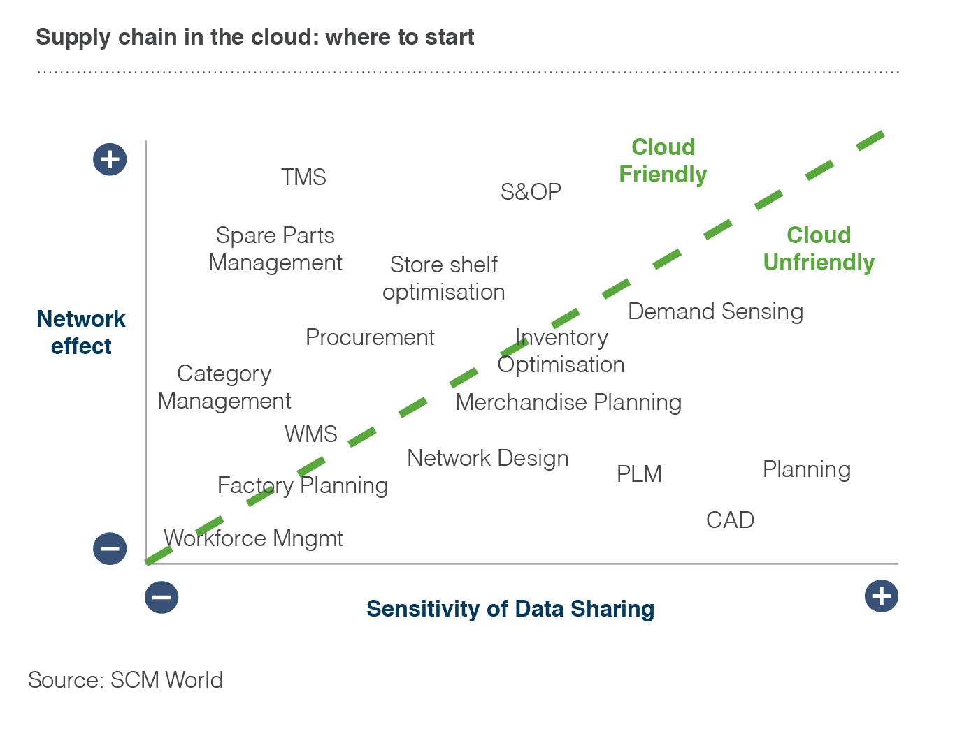 Where Cloud Computing Is Improving Supply Chain