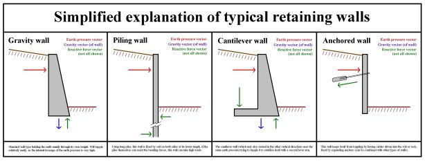 Diy How To Build A 2 Foot Wood Retaining Wall Download Deck Bench