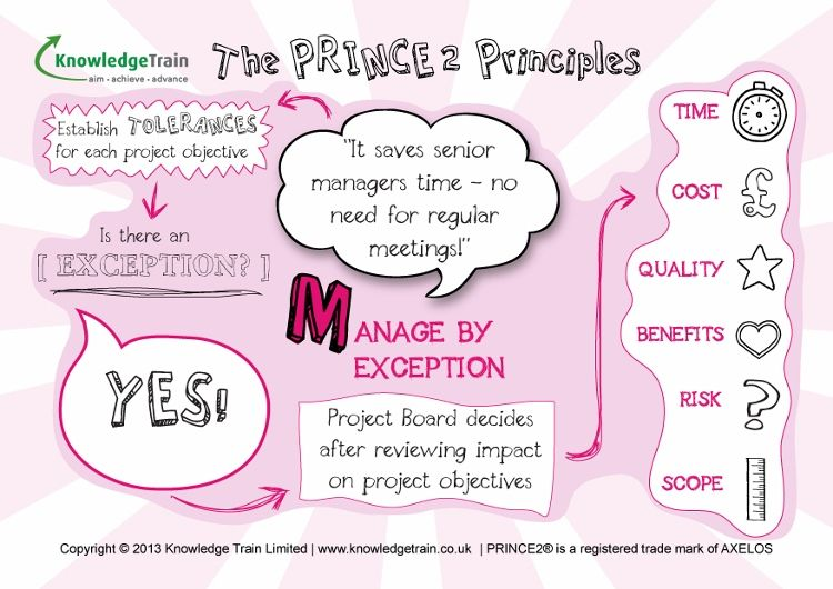 Prince2 Principles Manage By Exception Project Management