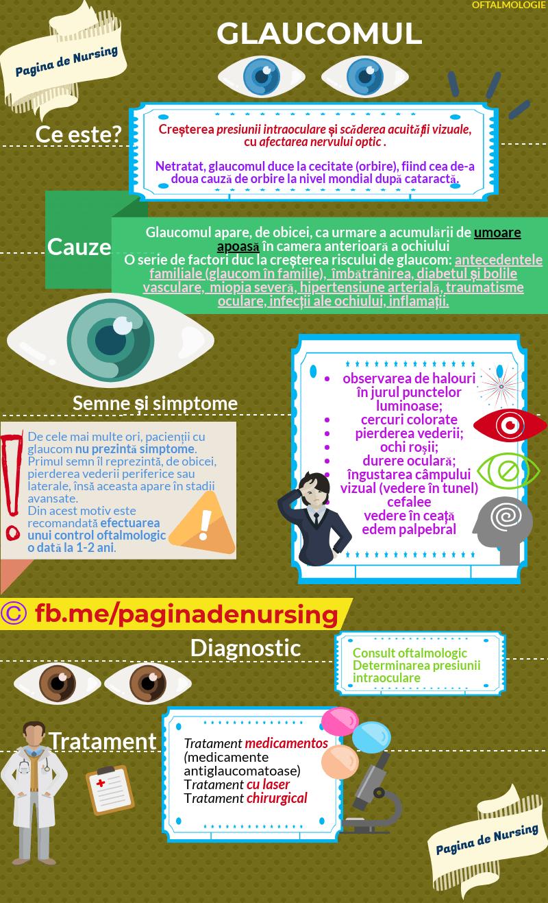 cefalee și vedere)