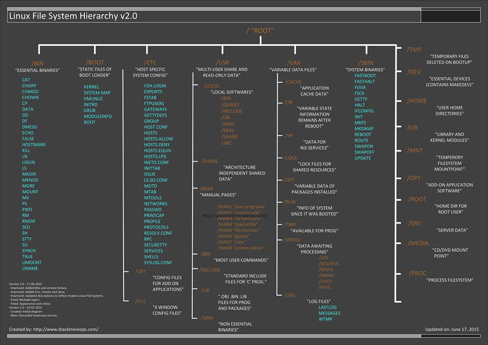 linux file system hierarchy via techarena51 com