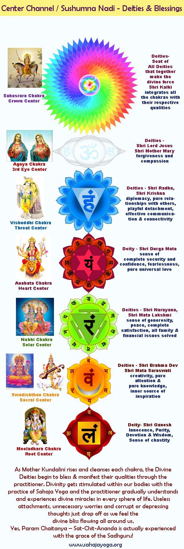 Sushumna Nadi Blessings Deities Aumaparna Jpg 600 1790 Sahaja Yoga Meditation Sahaja Yoga Kundalini