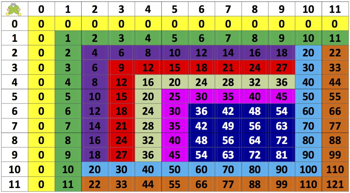 Cómo aprender las tablas de multiplicar sin morir en el intento ...