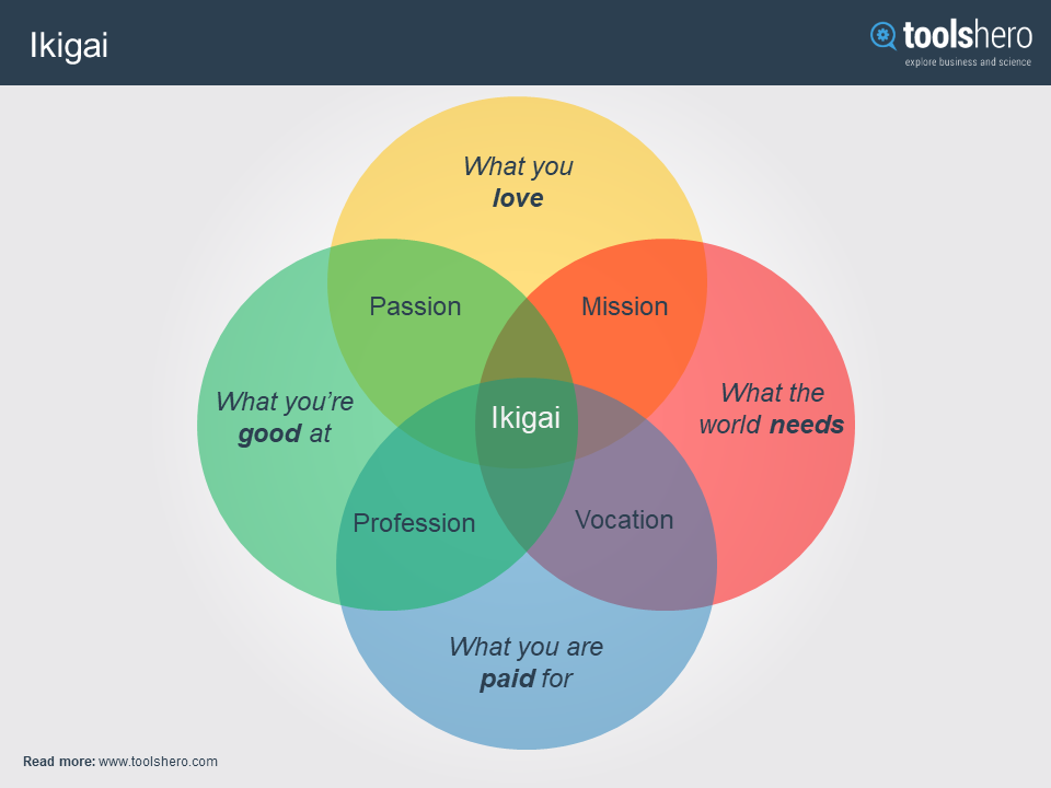 What Is Ikigai Definition Meaning Diagram Ikigai Template Toolshero How To Be A Happy Person What Makes You Happy Sense Of Life