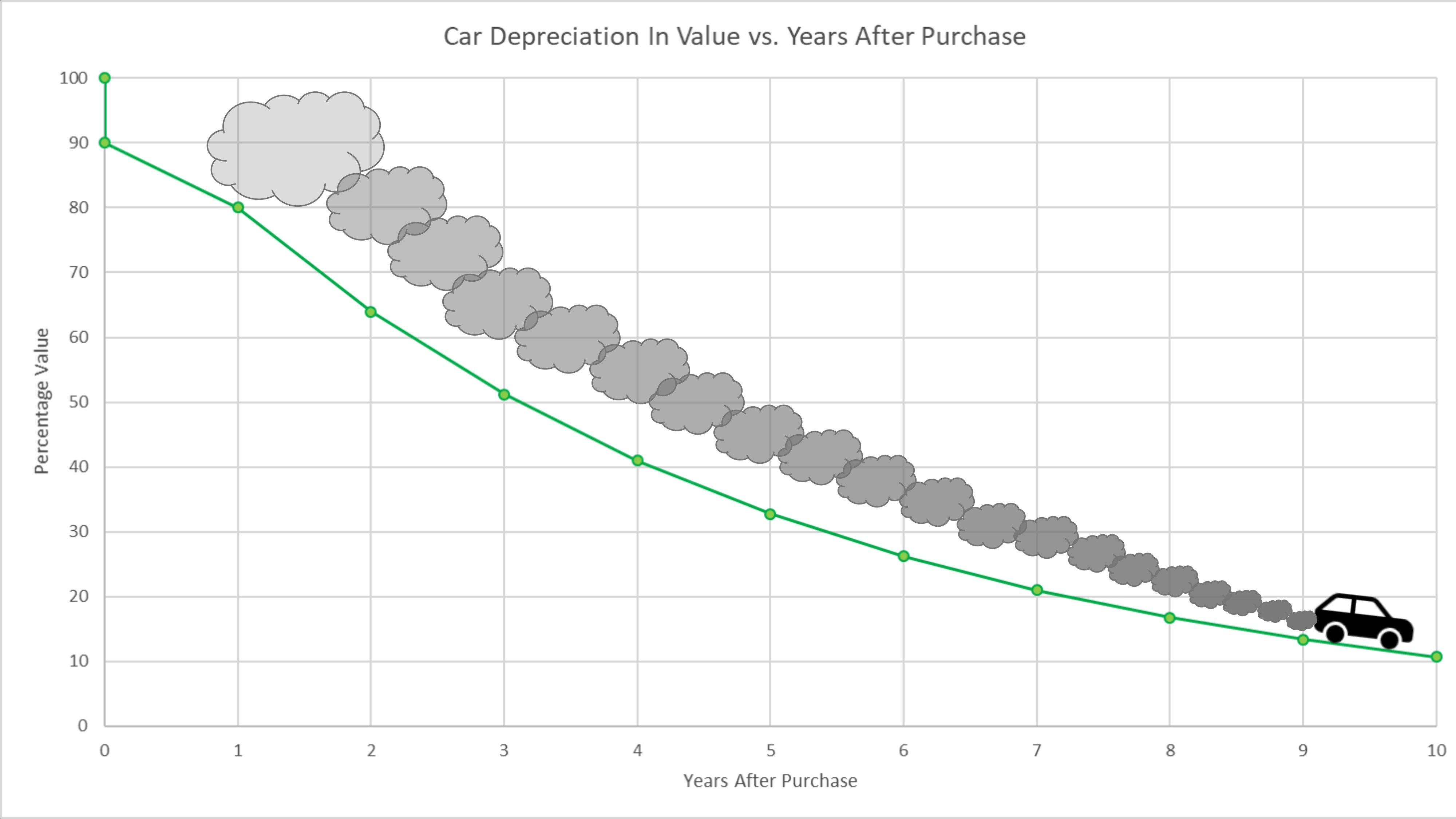 Car Depreciation Chart Personal Finance Line Chart
