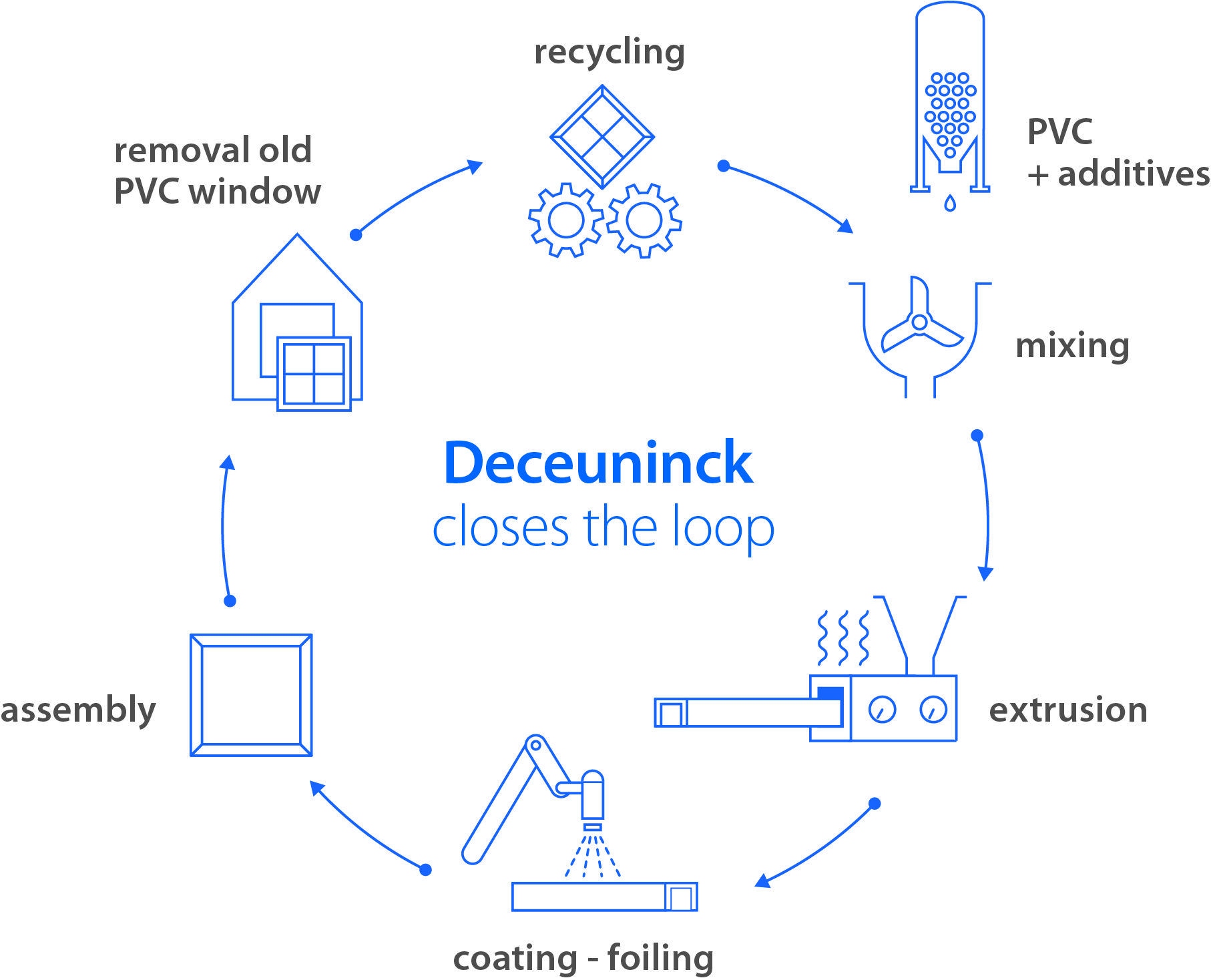 Deceuninck Has Quadrupled Its Recycling Capacity To 45 000 Tonnes