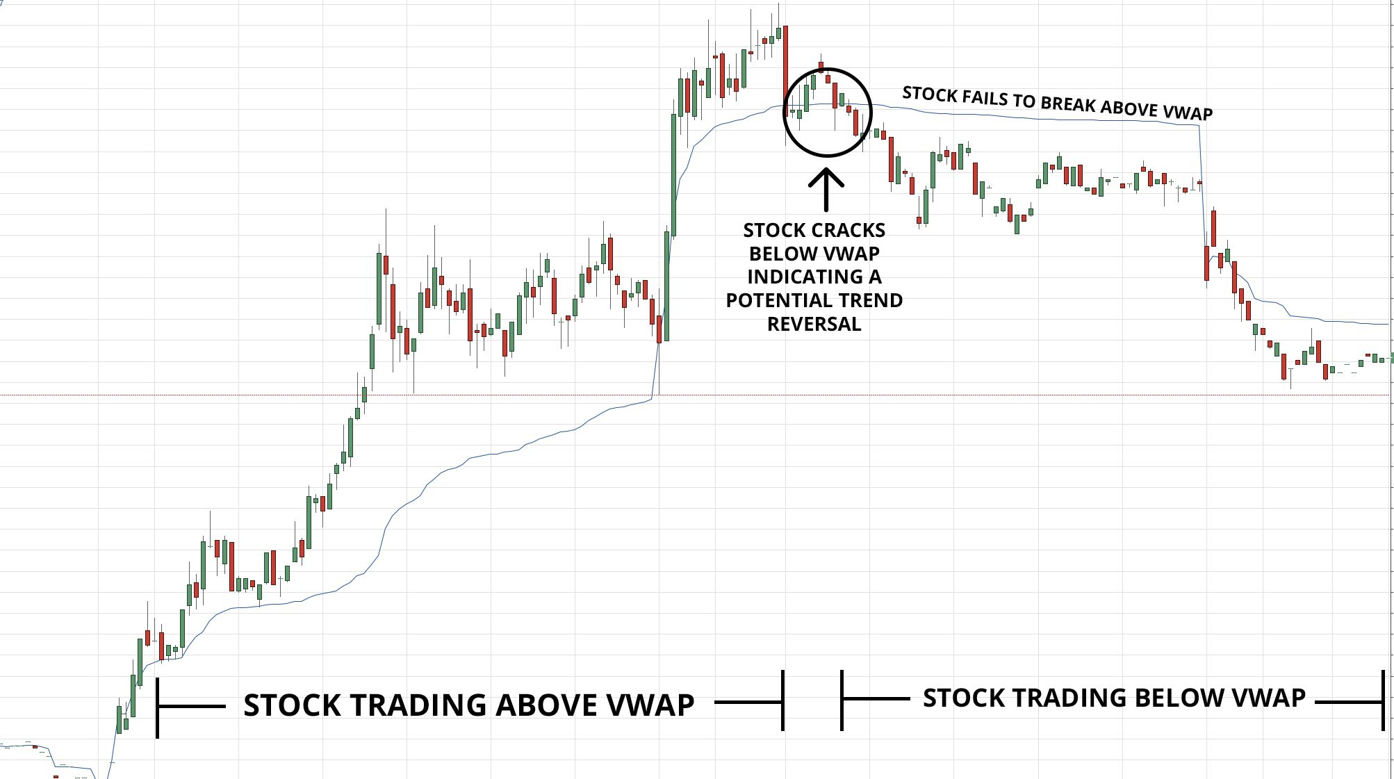 Volume Weighted Average Price Vwap Definition Technical