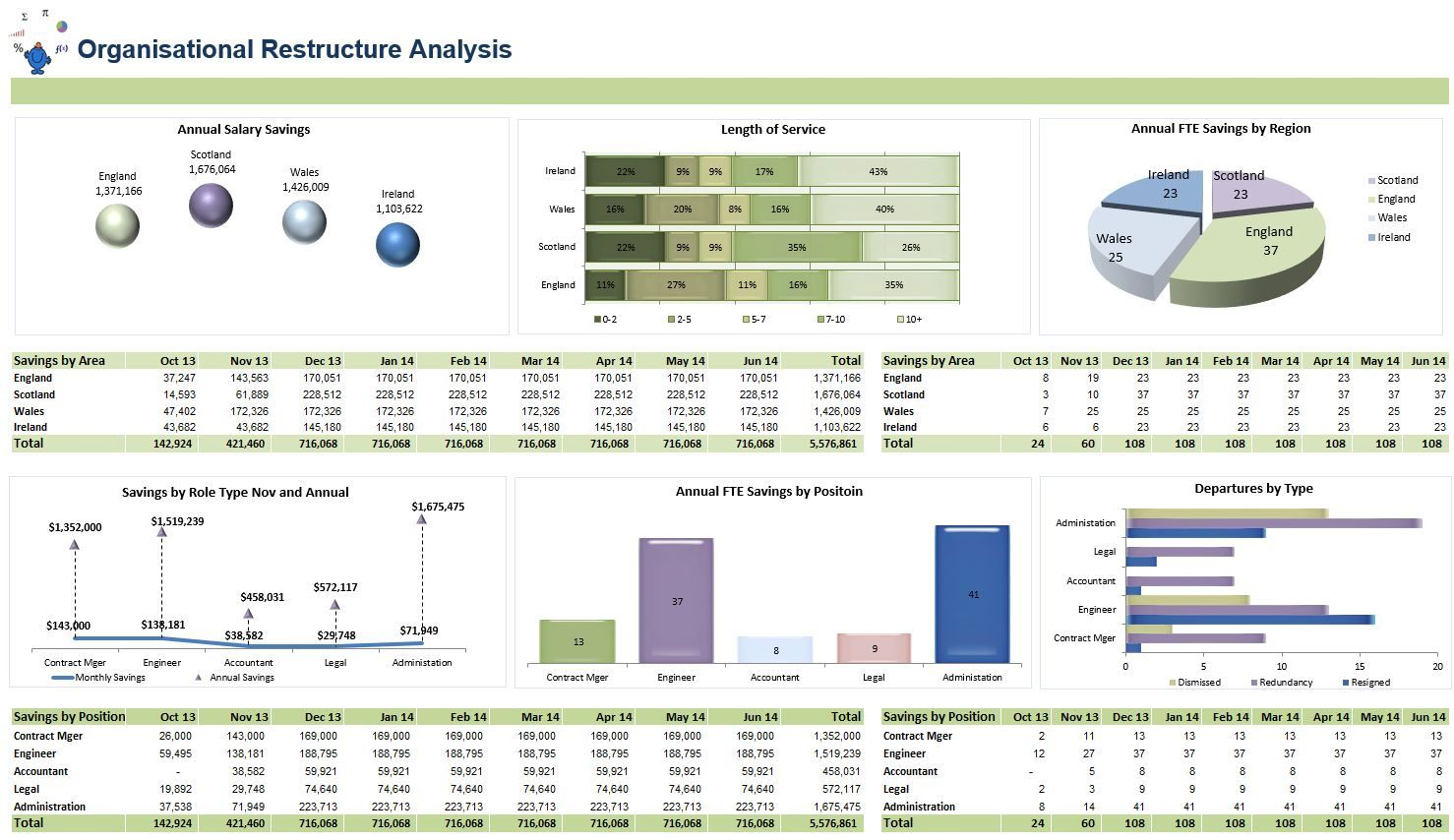 Excel Dashboards Excel Dashboards Vba And More Dashboard