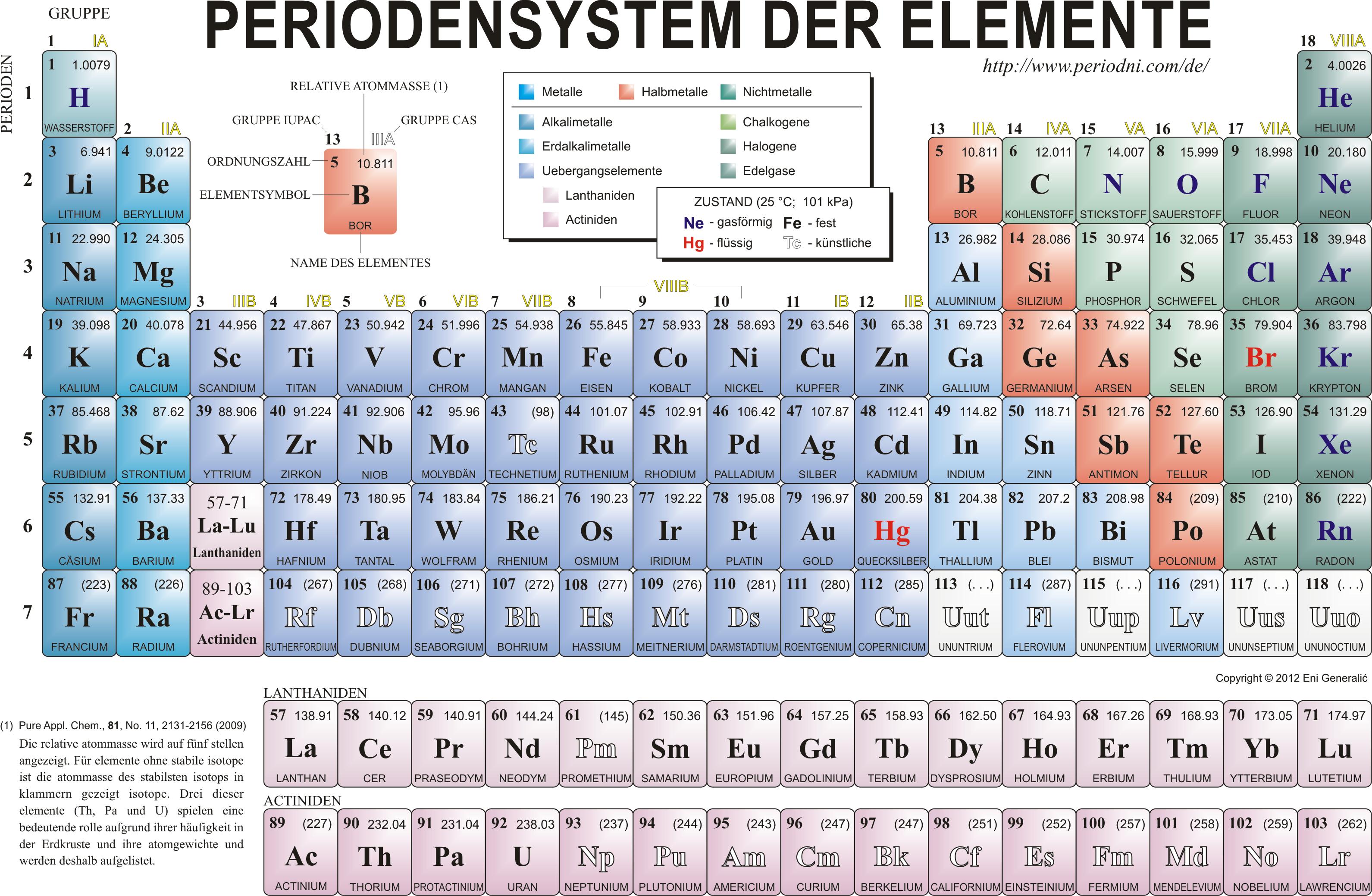periodensystem der elemente | INFOgraphic | Pinterest ...