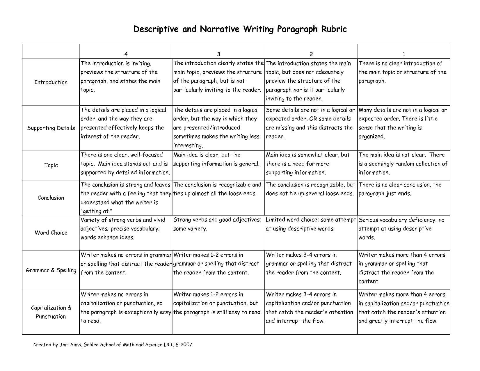 Descriptive  Narrative Writing Rubric  Paragraph Rubrics