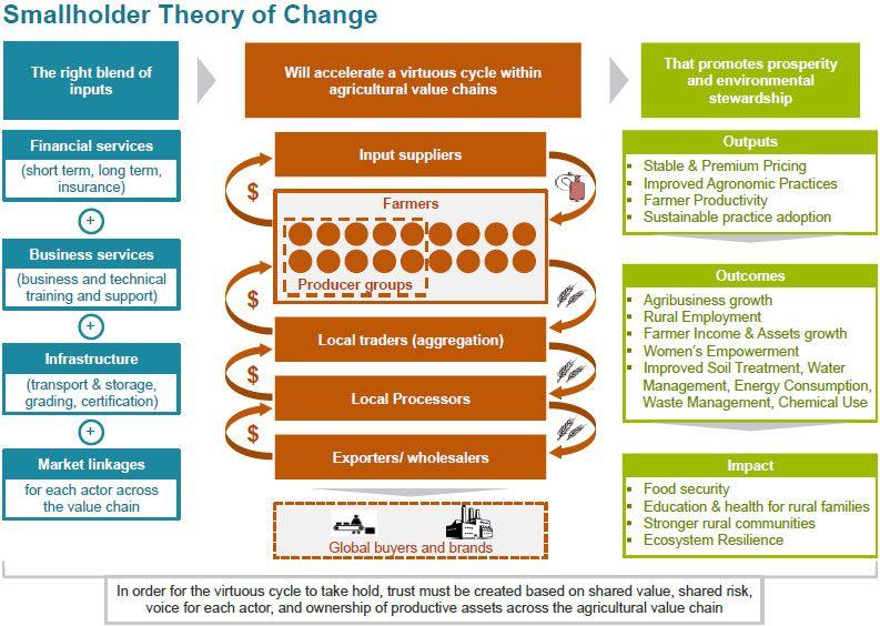 Smallholder Theory Of Change Theory Of Change Theories Change