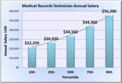 Medical Records Technician Salary  Jobs Careers   Options