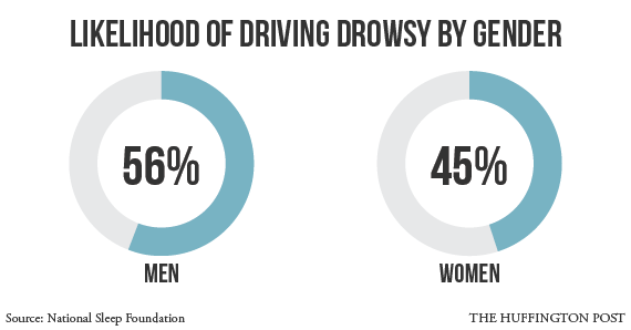 The Alarming Driving Habit More Than Half Of Us Have Done And Why We Might Not Even Realize It Drowsy Driving National Sleep Foundation Drowsy